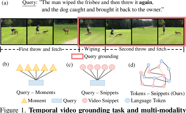 Figure 1 for VLG-Net: Video-Language Graph Matching Network for Video Grounding