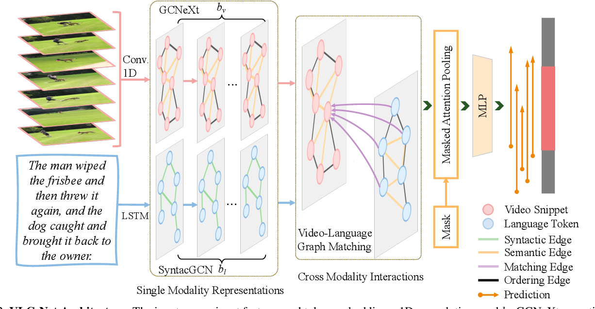 Figure 2 for VLG-Net: Video-Language Graph Matching Network for Video Grounding