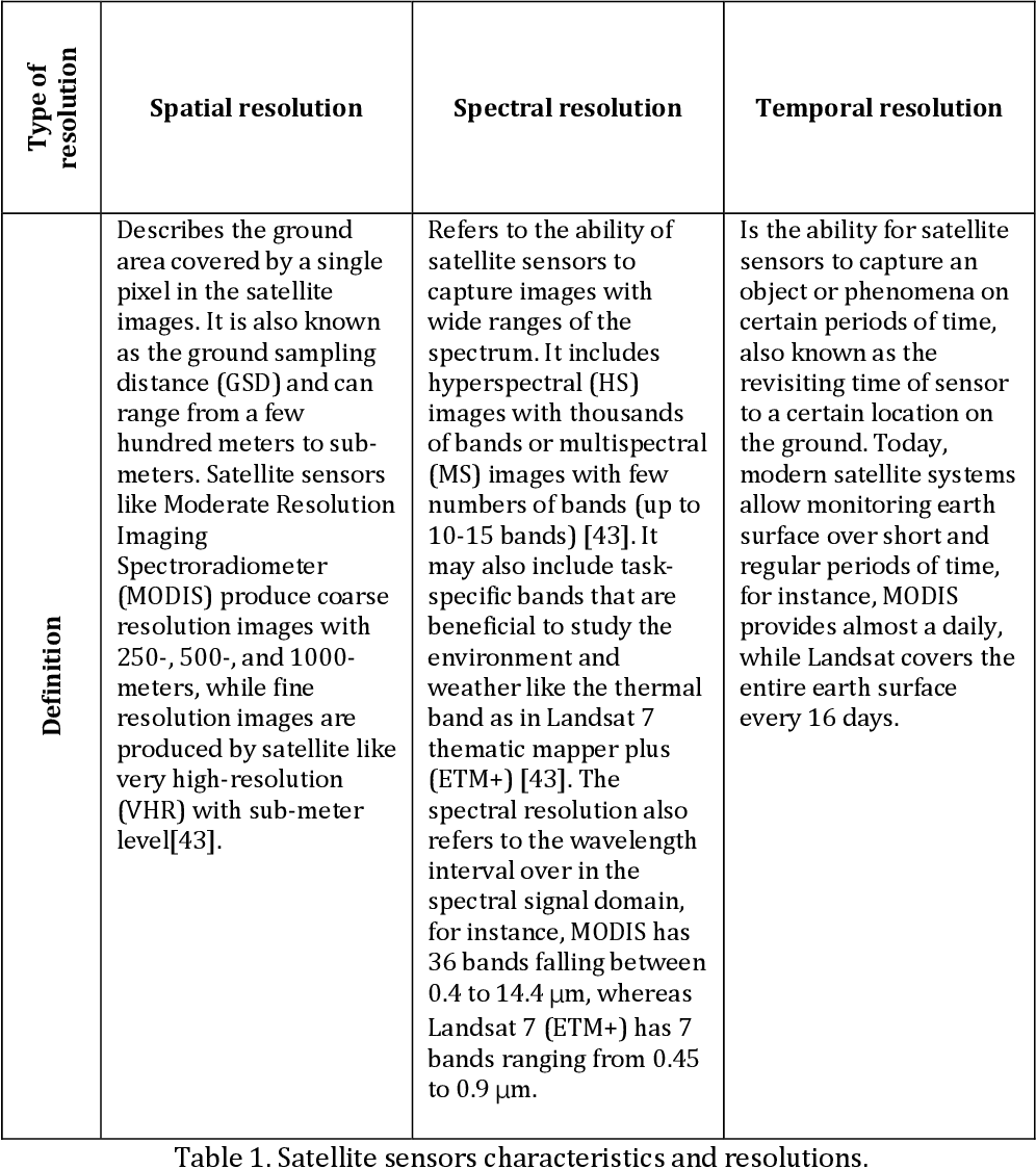 Figure 2 for Spatiotemporal Fusion in Remote Sensing