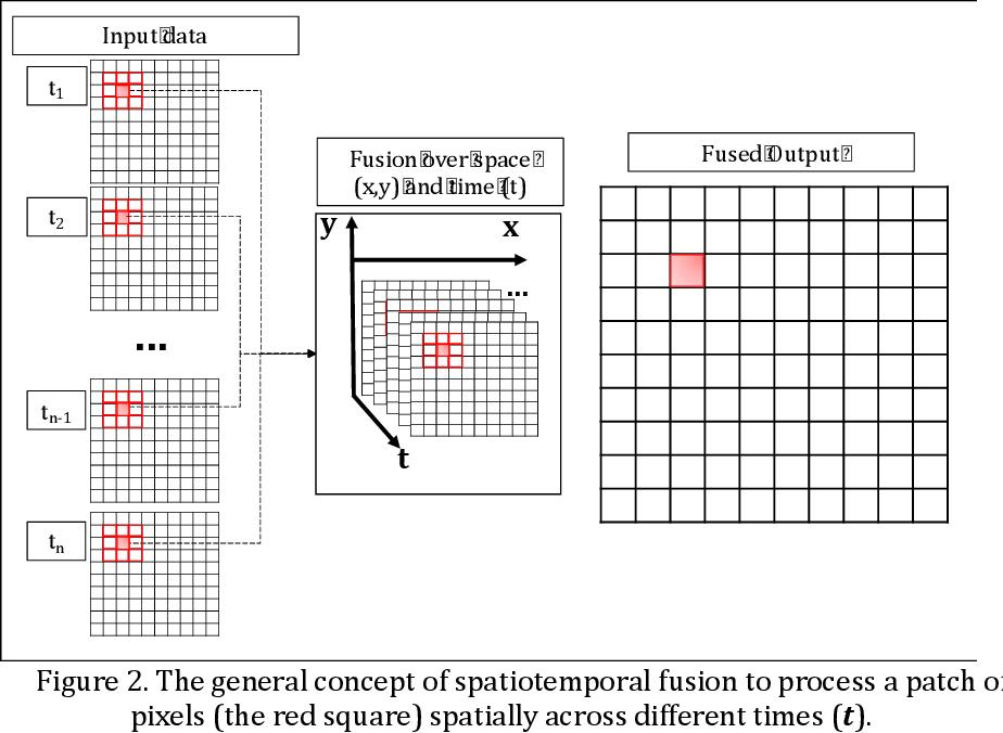 Figure 3 for Spatiotemporal Fusion in Remote Sensing