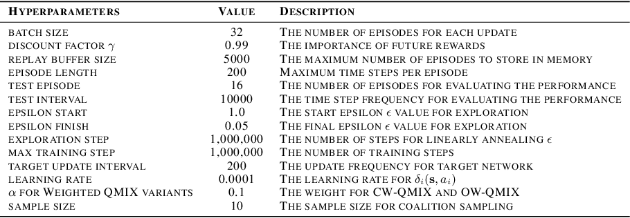 Figure 4 for SHAQ: Incorporating Shapley Value Theory into Q-Learning for Multi-Agent Reinforcement Learning