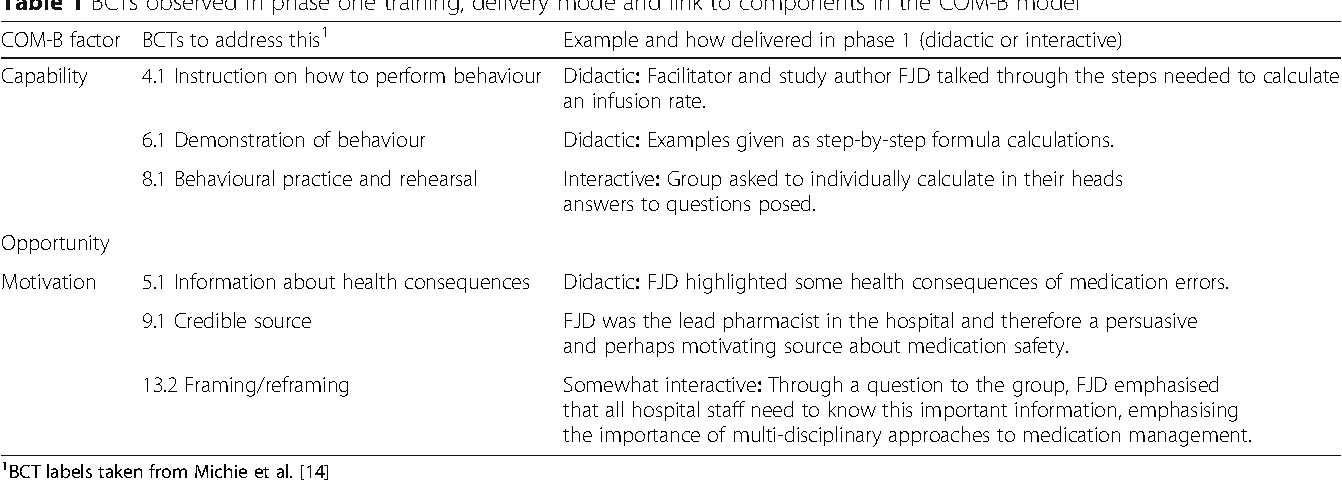 Table 1 from Developing nurse medication safety training in