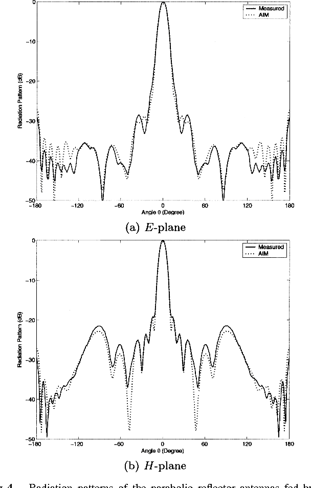 Figure 4 from Analysis of Reflector and Horn Antennas Using Adaptive