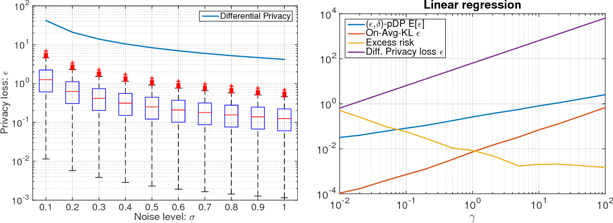 Figure 3 for Per-instance Differential Privacy