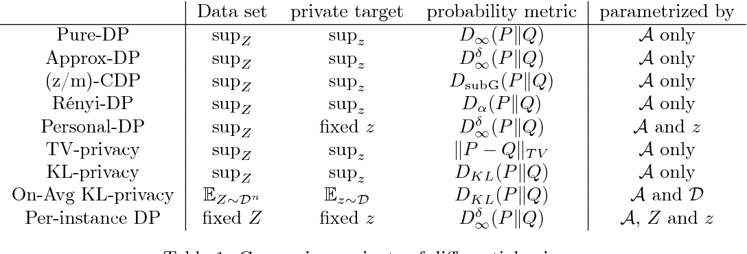 Figure 2 for Per-instance Differential Privacy