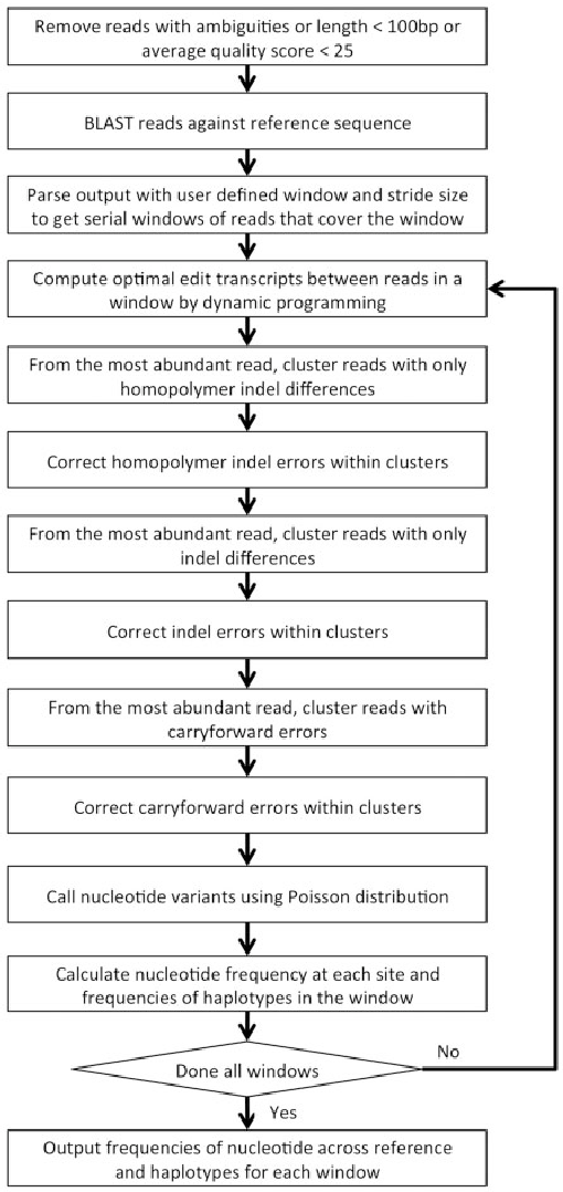 Figure 2 from Indel and Carryforward Correction (ICC): a new ...
