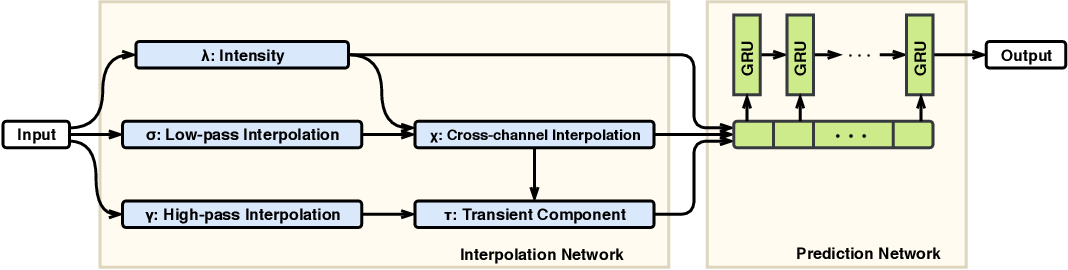 Figure 1 for Interpolation-Prediction Networks for Irregularly Sampled Time Series