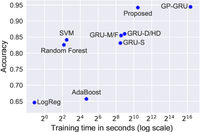 Figure 3 for Interpolation-Prediction Networks for Irregularly Sampled Time Series