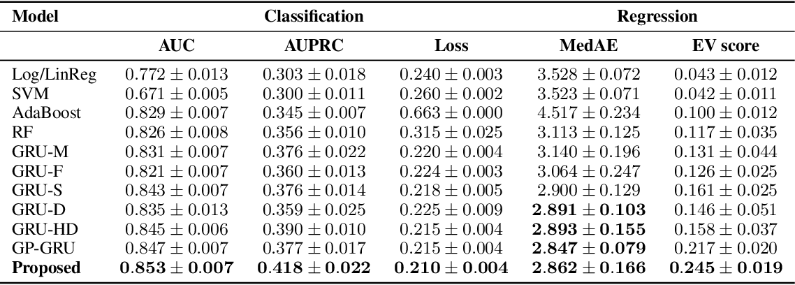 Figure 2 for Interpolation-Prediction Networks for Irregularly Sampled Time Series