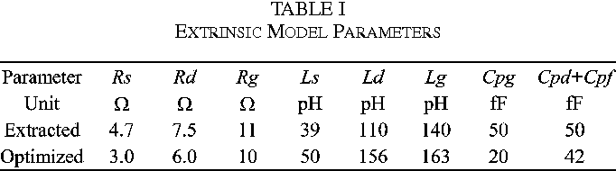 table I