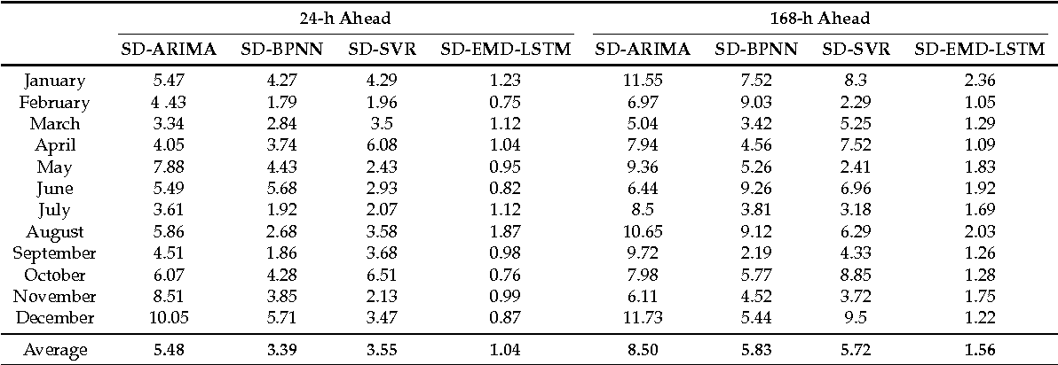 Table 6 from Short-Term Load Forecasting Using EMD-LSTM