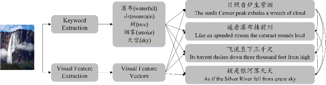 Figure 2 for How Images Inspire Poems: Generating Classical Chinese Poetry from Images with Memory Networks