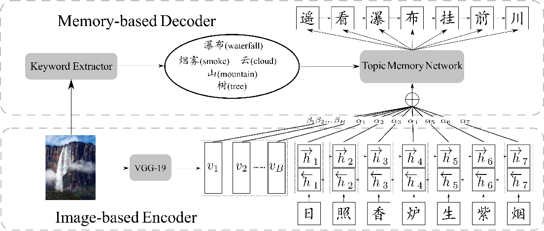 Figure 3 for How Images Inspire Poems: Generating Classical Chinese Poetry from Images with Memory Networks