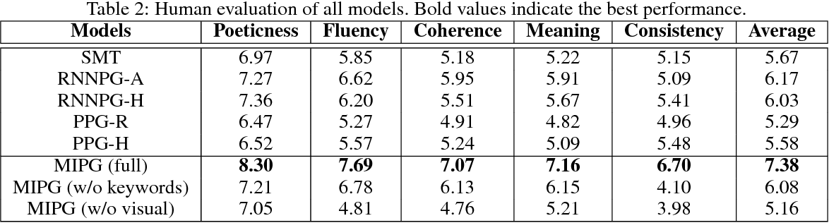 Figure 4 for How Images Inspire Poems: Generating Classical Chinese Poetry from Images with Memory Networks