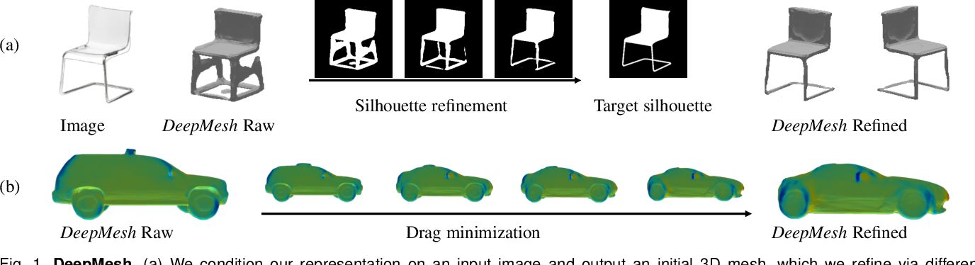 Figure 1 for DeepMesh: Differentiable Iso-Surface Extraction