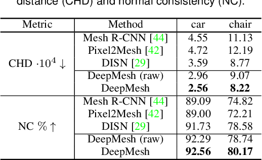 Figure 4 for DeepMesh: Differentiable Iso-Surface Extraction