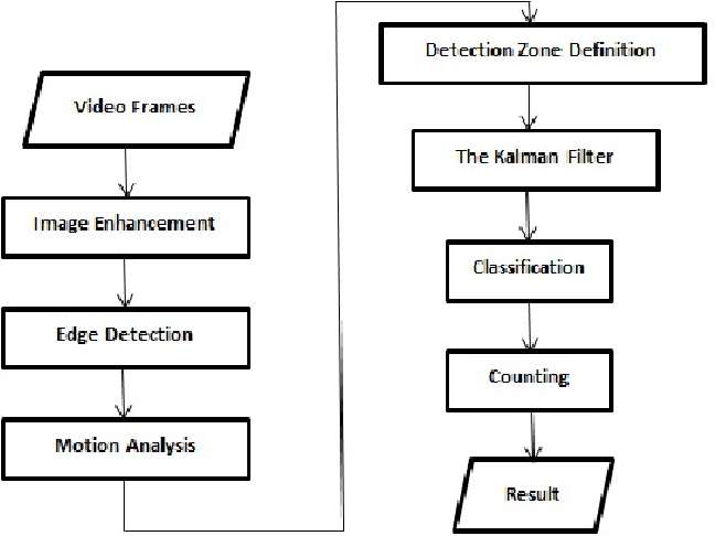 Figure 1 from Vehicle counting method based on digital image