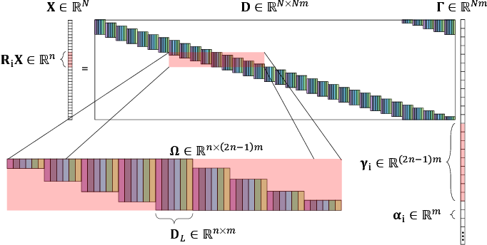 Figure 3 for Convolutional Dictionary Learning via Local Processing