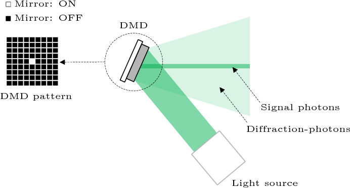 Figure 1 for Imaging with SPADs and DMDs: Seeing through Diffraction-Photons