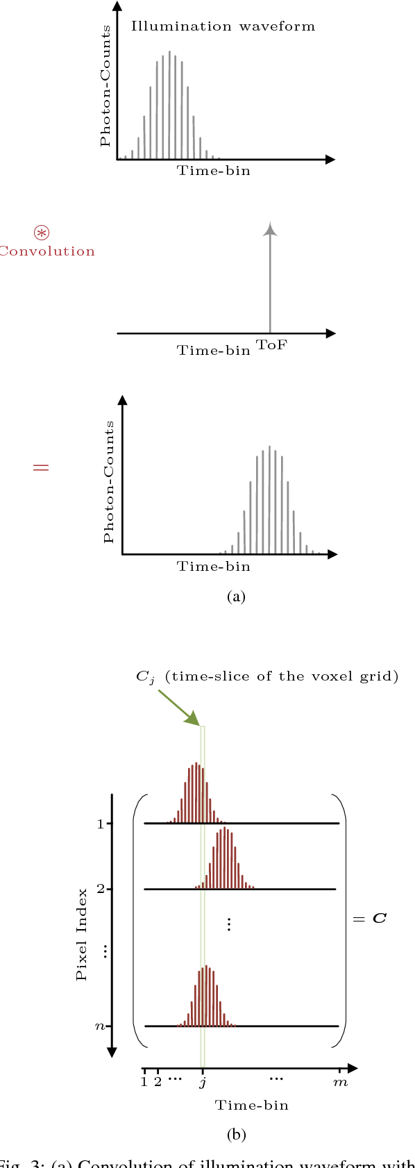 Figure 3 for Imaging with SPADs and DMDs: Seeing through Diffraction-Photons