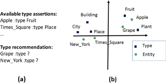 Figure 1 for Supervised Typing of Big Graphs using Semantic Embeddings