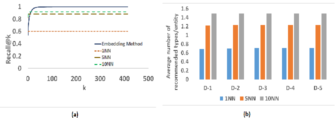 Figure 3 for Supervised Typing of Big Graphs using Semantic Embeddings