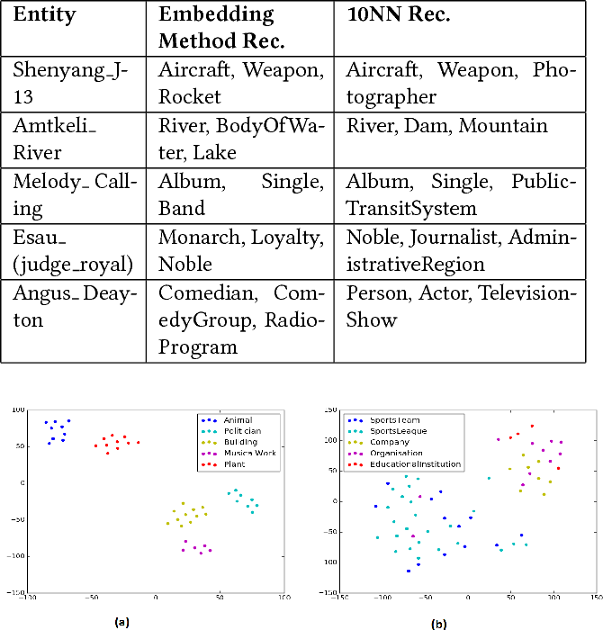 Figure 4 for Supervised Typing of Big Graphs using Semantic Embeddings