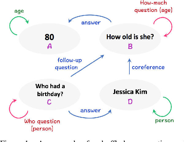 Figure 1 for SLM: Learning a Discourse Language Representation with Sentence Unshuffling