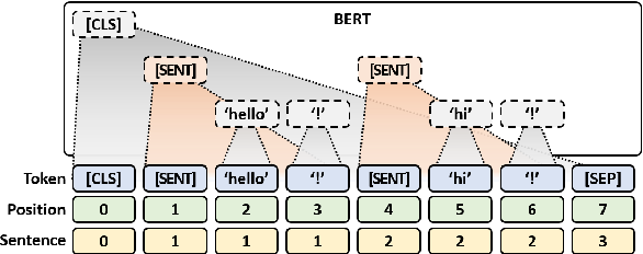 Figure 3 for SLM: Learning a Discourse Language Representation with Sentence Unshuffling