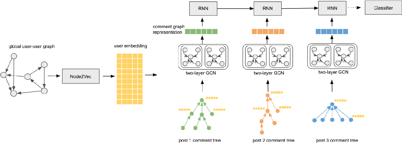 Figure 1 for Recurrent Graph Neural Networks for Rumor Detection in Online Forums