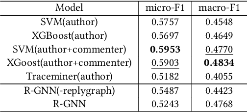 Figure 2 for Recurrent Graph Neural Networks for Rumor Detection in Online Forums