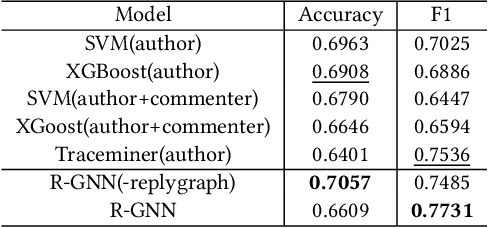 Figure 3 for Recurrent Graph Neural Networks for Rumor Detection in Online Forums