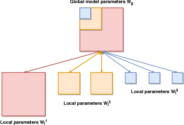 Figure 1 for HeteroFL: Computation and Communication Efficient Federated Learning for Heterogeneous Clients