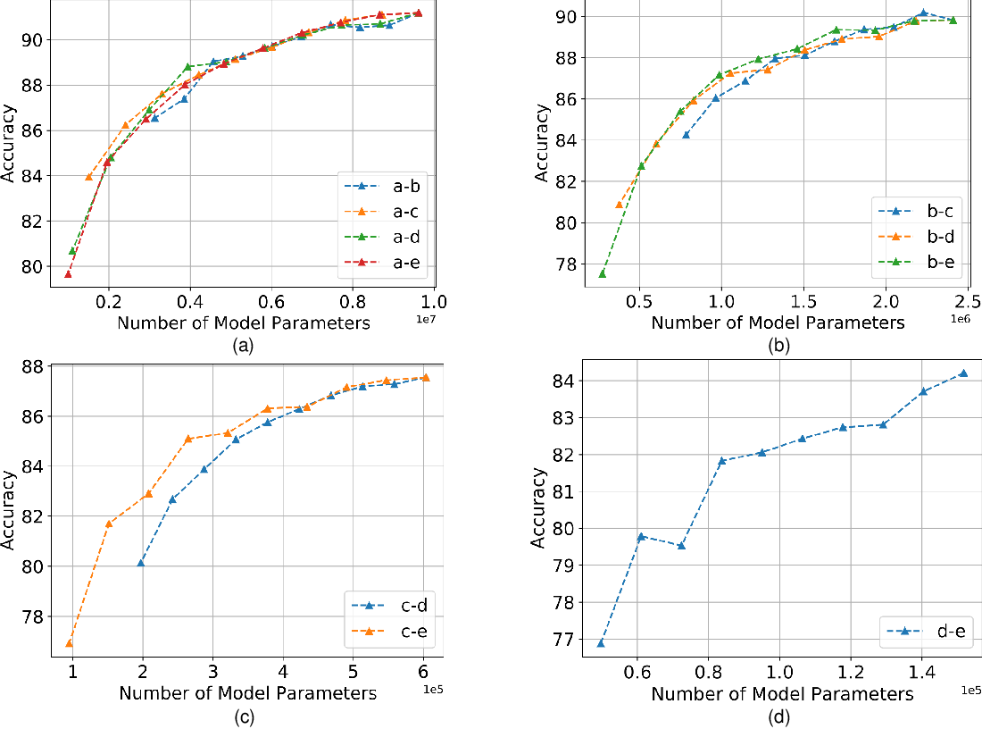 Figure 3 for HeteroFL: Computation and Communication Efficient Federated Learning for Heterogeneous Clients