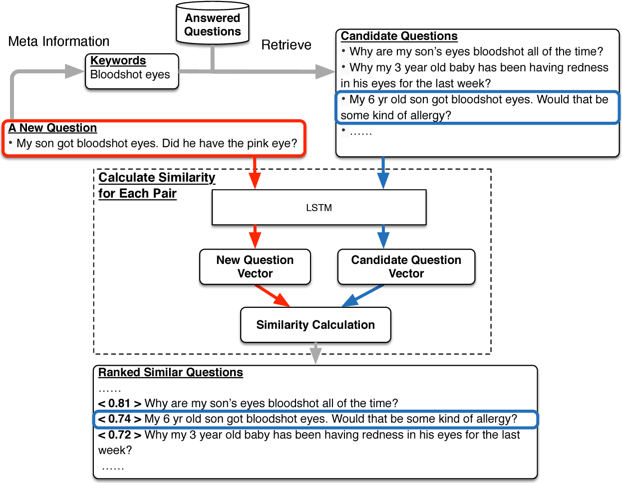 Figure 1 for Finding Similar Medical Questions from Question Answering Websites
