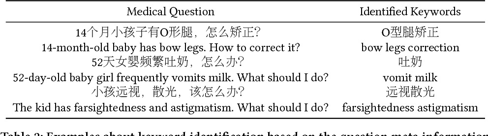 Figure 4 for Finding Similar Medical Questions from Question Answering Websites