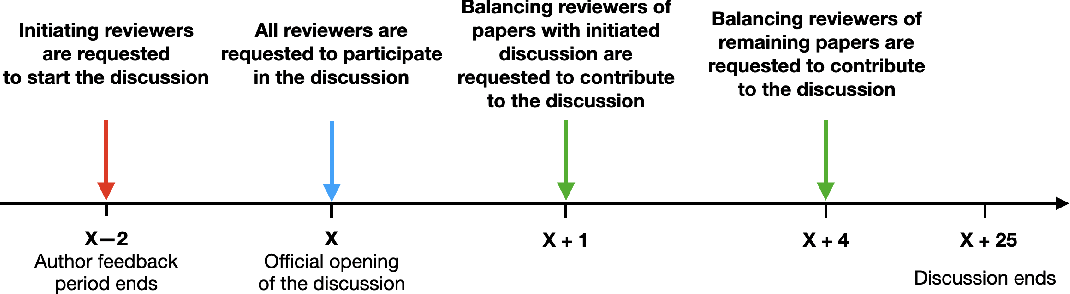 Figure 1 for A Large Scale Randomized Controlled Trial on Herding in Peer-Review Discussions