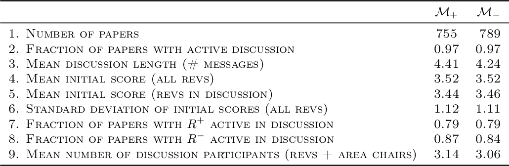 Figure 2 for A Large Scale Randomized Controlled Trial on Herding in Peer-Review Discussions