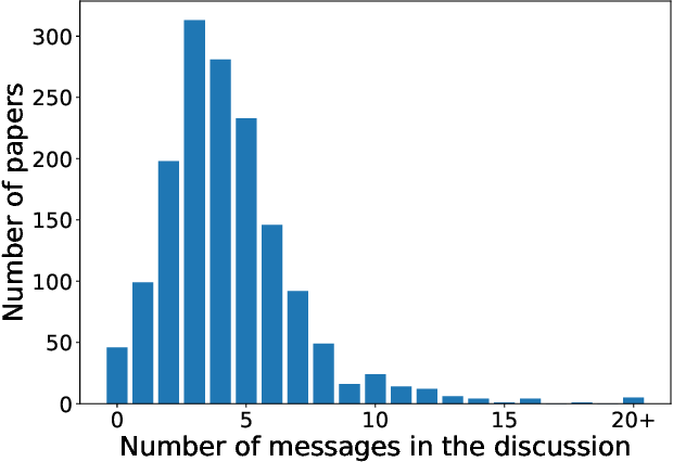 Figure 3 for A Large Scale Randomized Controlled Trial on Herding in Peer-Review Discussions