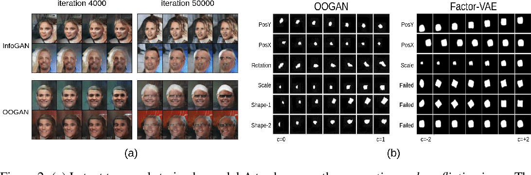 Figure 3 for OOGAN: Disentangling GAN with One-Hot Sampling and Orthogonal Regularization