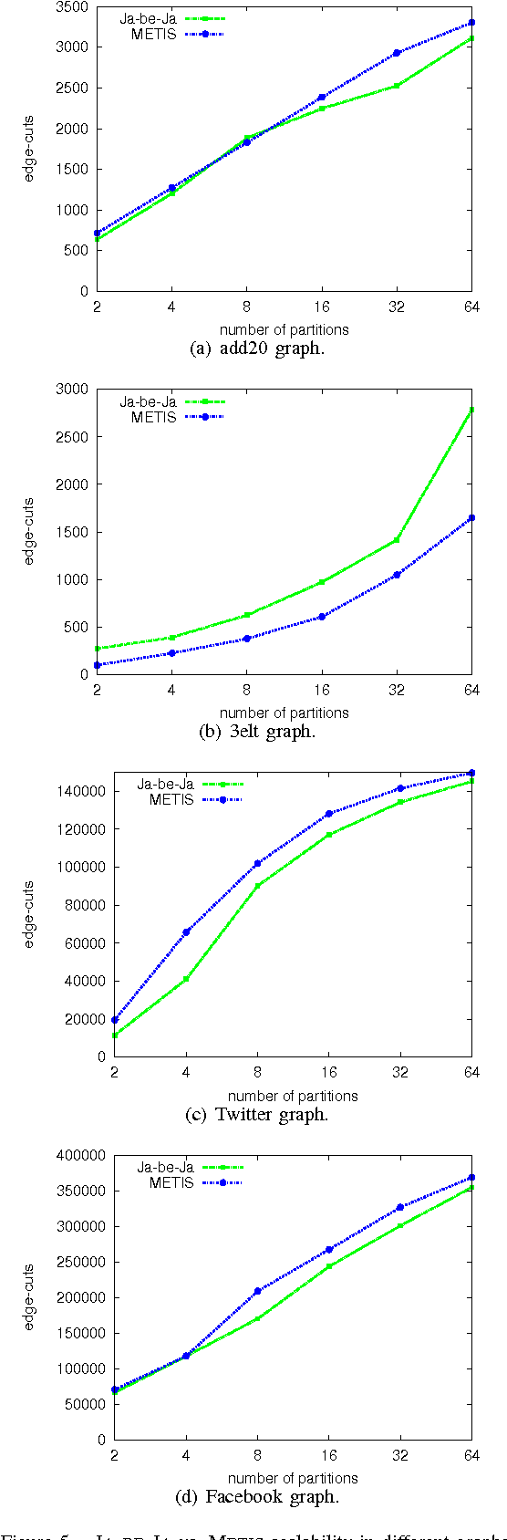 Figure 5. JA-BE-JA vs. METIS scalability in different graphs.