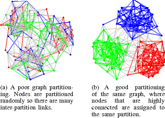 Figure 1. Illustration of graph partitioning. The color of each node represents the partition it belongs to. the colored links are connections between two nodes in the same partition. The gray links are inter-partition connections.