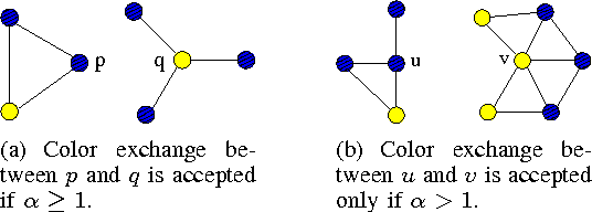 Figure 2. Examples of two potential color exchanges.