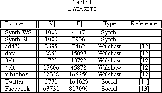 Table I DATASETS