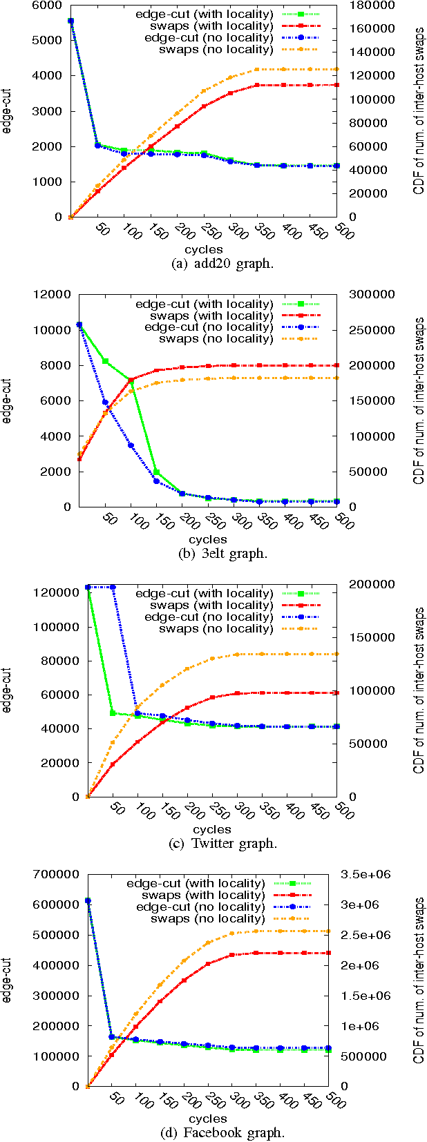 Figure 4. Evolution of edge-cut and swaps over time.
