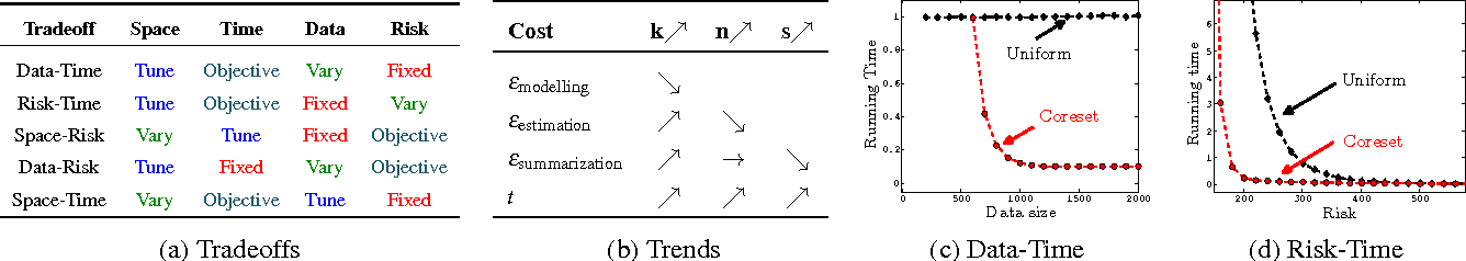 Figure 1 for Tradeoffs for Space, Time, Data and Risk in Unsupervised Learning