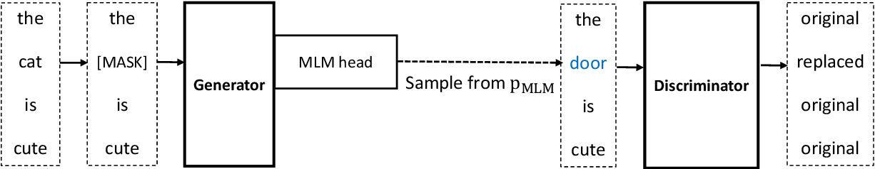 Figure 1 for Learning to Sample Replacements for ELECTRA Pre-Training