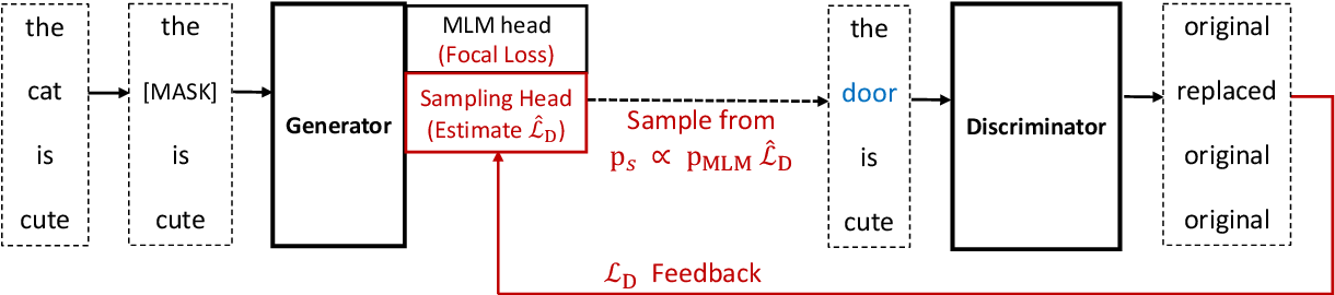Figure 3 for Learning to Sample Replacements for ELECTRA Pre-Training
