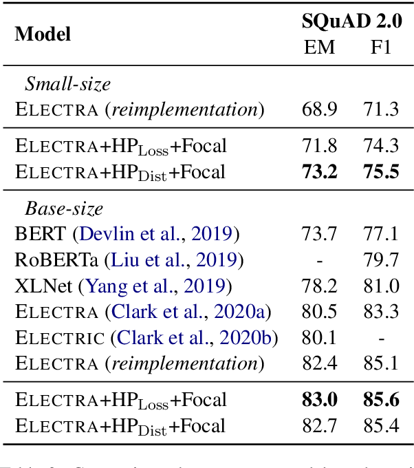 Figure 4 for Learning to Sample Replacements for ELECTRA Pre-Training
