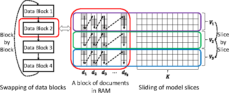 Figure 1 for LightLDA: Big Topic Models on Modest Compute Clusters